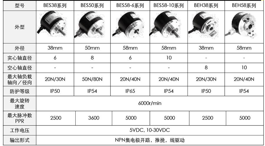 邦纳增量式旋转编码器  精确检测电机转速  能满足各种安装要求和使用环境  拥有坚固可靠的外壳,适合于恶劣的工业环境  具有NPN、推挽、线驱动等多种输出方式  极具性价比的邦纳增量型旋转编码器可以广泛应用于电梯、机床、纺织、印刷包装等自动化行业